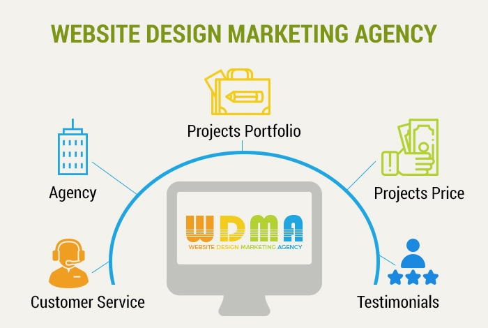 How To Choose The Best Website Design Marketing Agency For Your Website